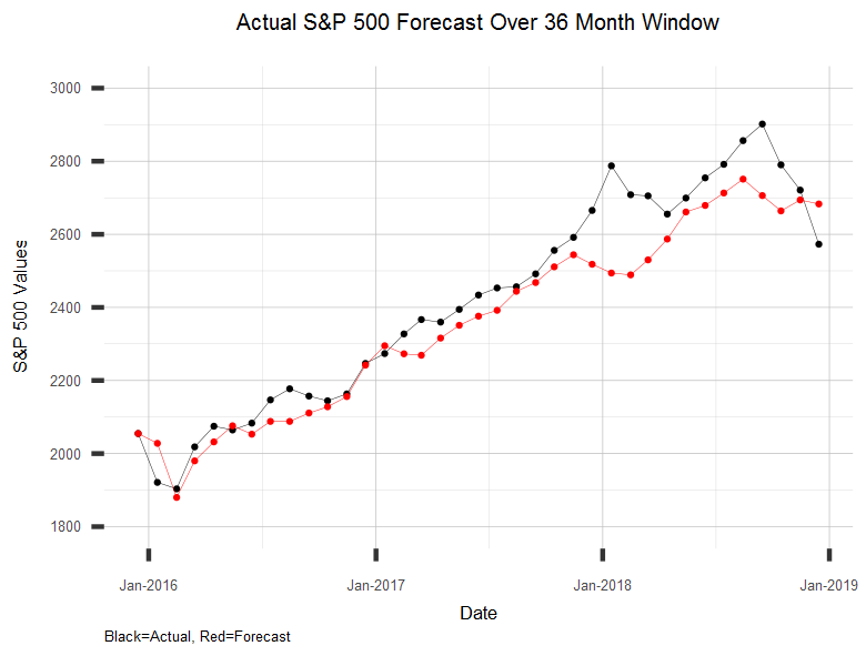 Chart of Sample Long Range Forecast of S&P 500 Stock Market Index