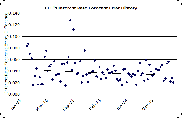 Financial Forecast Center Interest Rate Forecast Accuracy