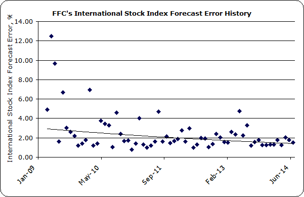 Financial Forecast Center Stock Market Forecast Accuracy
