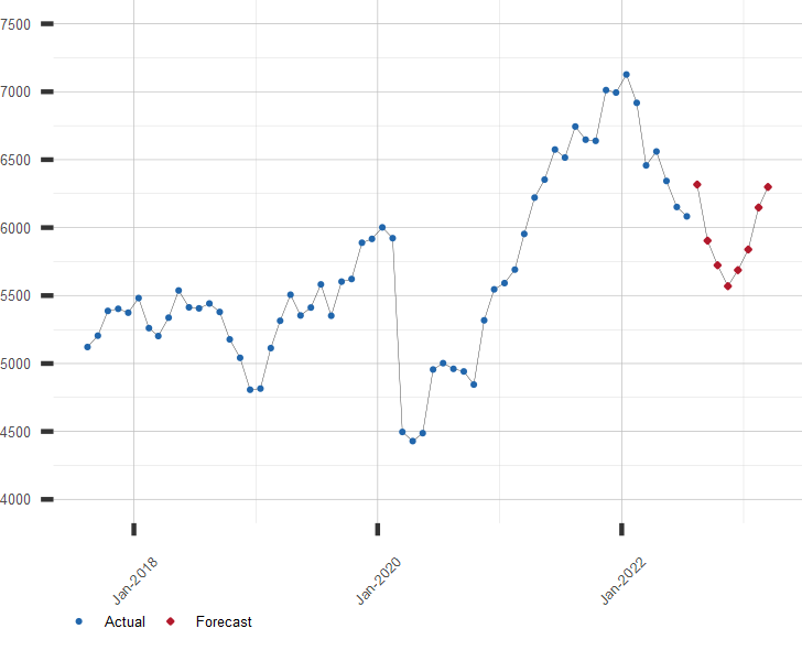 Chart Of CAC 40 Stock Market Index With Current Forecast